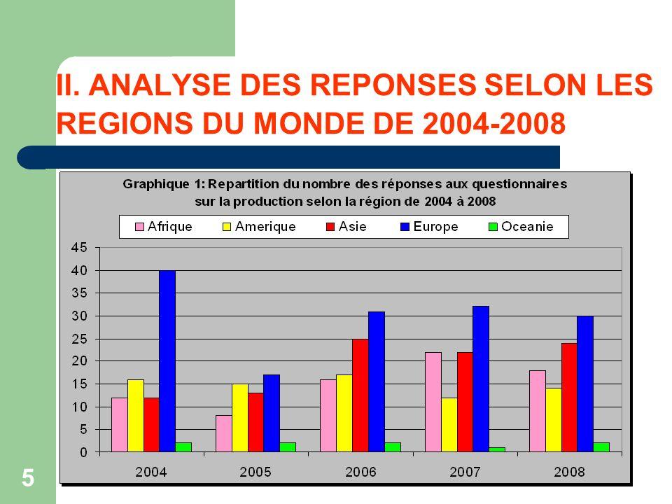 5 II. ANALYSE DES REPONSES SELON LES REGIONS DU MONDE DE 2004-2008