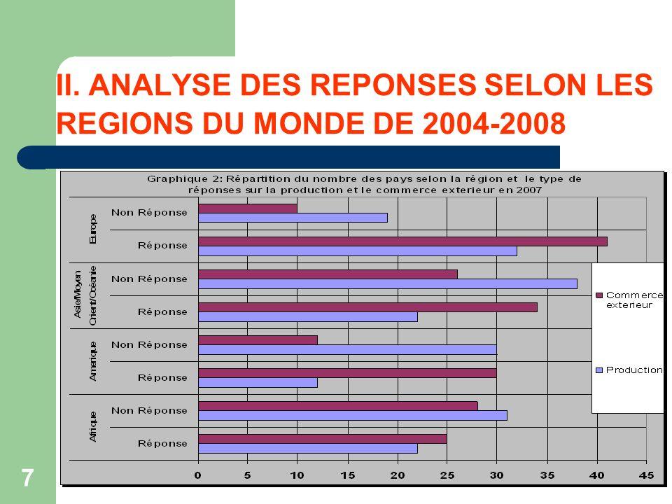 7 II. ANALYSE DES REPONSES SELON LES REGIONS DU MONDE DE 2004-2008