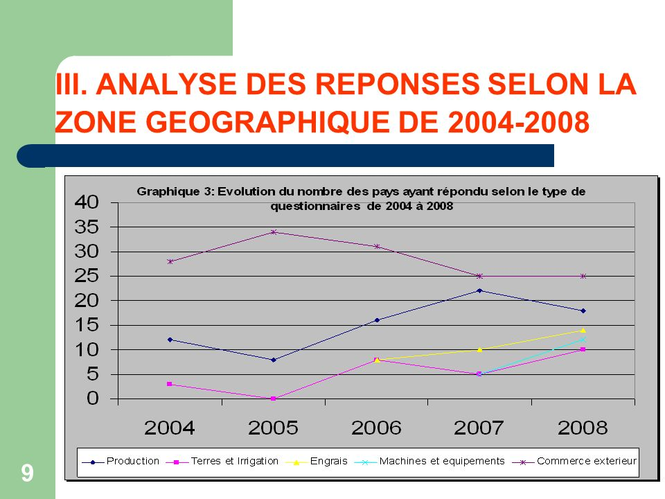 9 III. ANALYSE DES REPONSES SELON LA ZONE GEOGRAPHIQUE DE 2004-2008