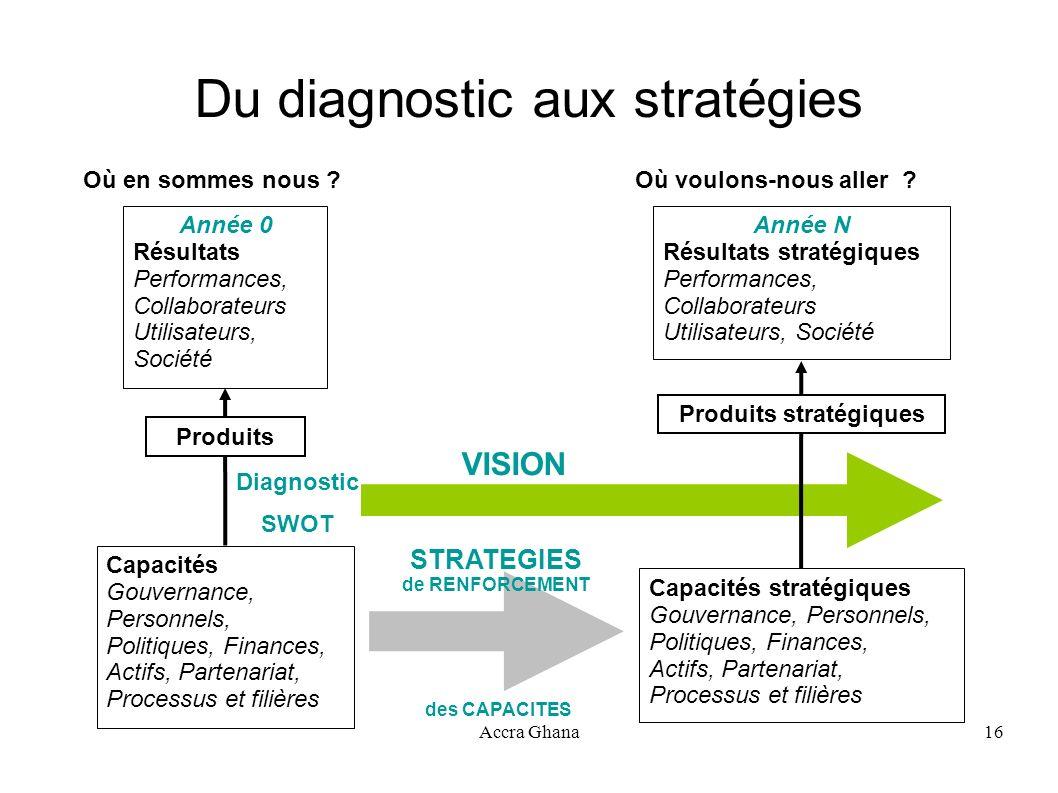 Accra Ghana16 Du diagnostic aux stratégies STRATEGIES de RENFORCEMENT des CAPACITES Diagnostic SWOT VISION Où en sommes nous ? Capacités Gouvernance,