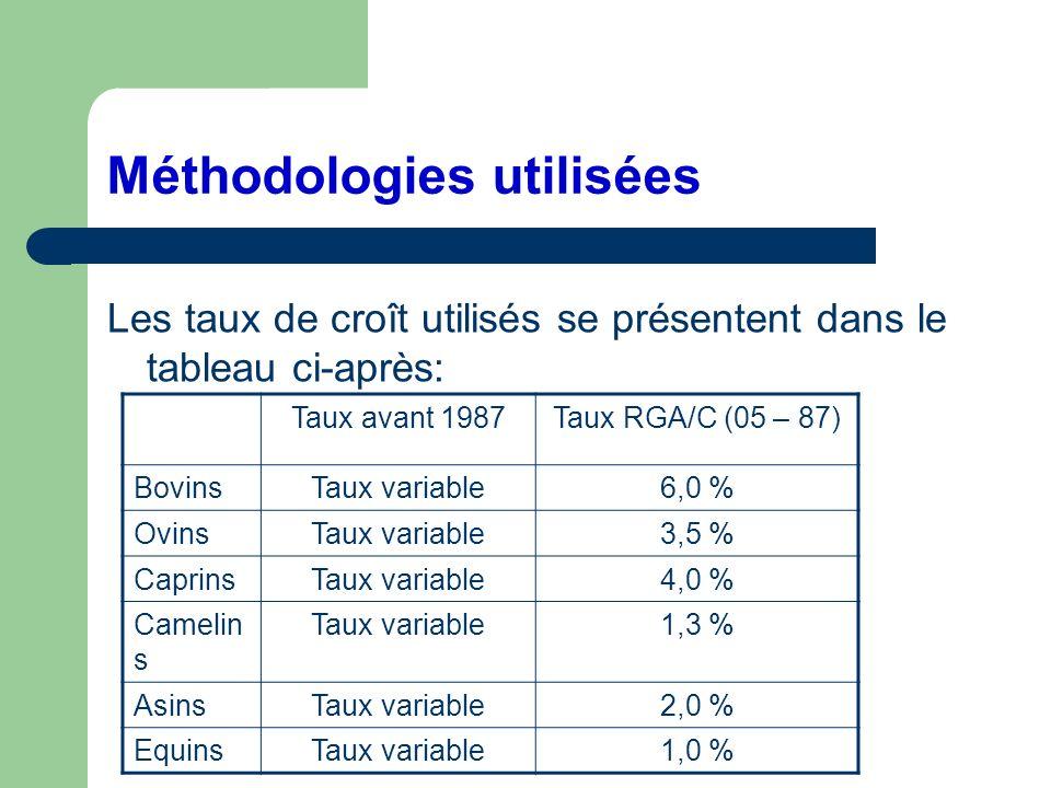 Méthodologies utilisées Les taux de croît utilisés se présentent dans le tableau ci-après: Taux avant 1987Taux RGA/C (05 – 87) BovinsTaux variable6,0