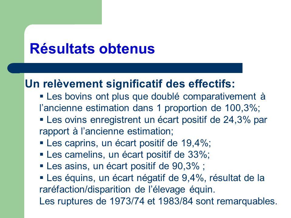 Résultats obtenus Un relèvement significatif des effectifs: Les bovins ont plus que doublé comparativement à lancienne estimation dans 1 proportion de