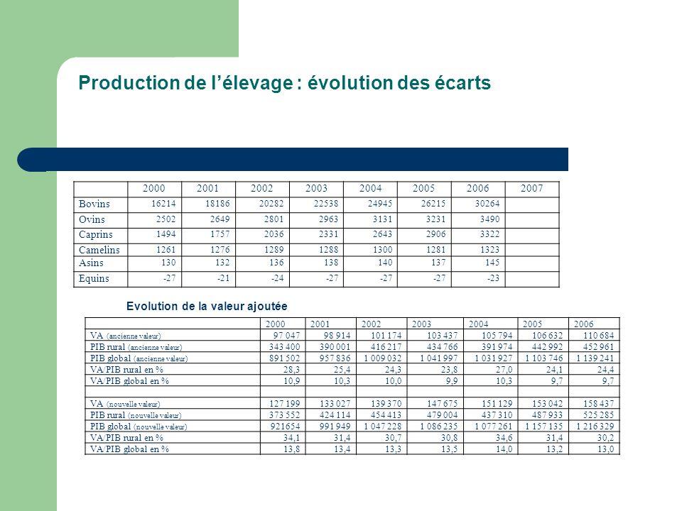 Production de lélevage : évolution des écarts 20002001200220032004200520062007 Bovins 16214181862028222538249452621530264 Ovins 2502264928012963313132