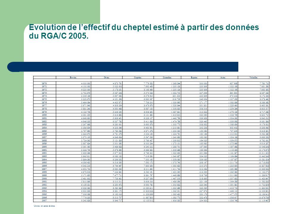 Evolution de leffectif du cheptel estimé à partir des données du RGA/C 2005. BovinsOvinsCaprinsCamelinsEquinsAsinsVolailles 19704 000 0004 873 7917 77