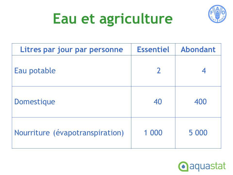 Eau et agriculture Litres par jour par personneEssentielAbondant Eau potable 2 4 Domestique 40 400 Nourriture (évapotranspiration)1 0005 000