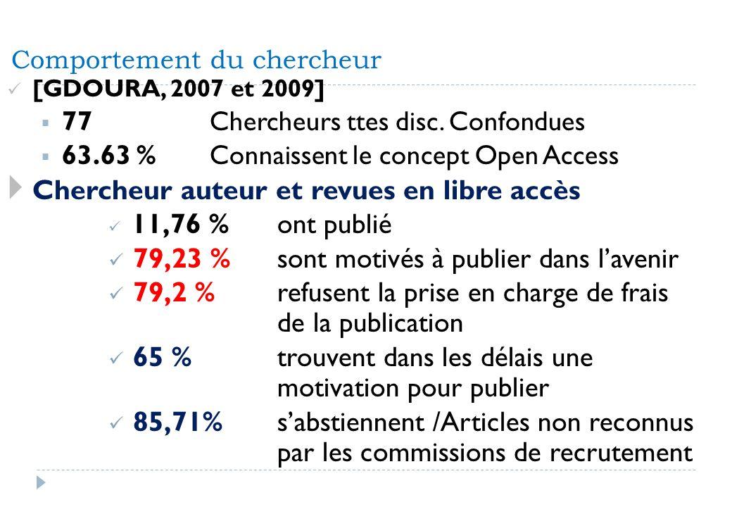 Comportement du chercheur [GDOURA, 2007 et 2009] 77 Chercheurs ttes disc. Confondues 63.63 % Connaissent le concept Open Access Chercheur auteur et re