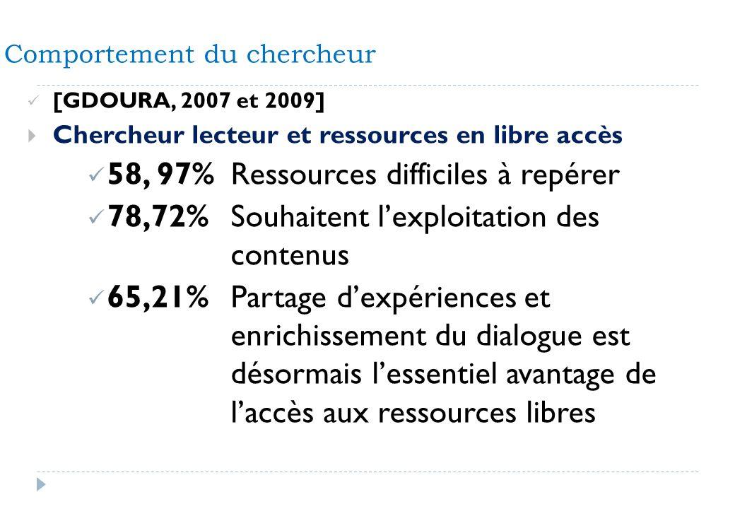 [GDOURA, 2007 et 2009] Chercheur lecteur et ressources en libre accès 58, 97%Ressources difficiles à repérer 78,72%Souhaitent lexploitation des conten