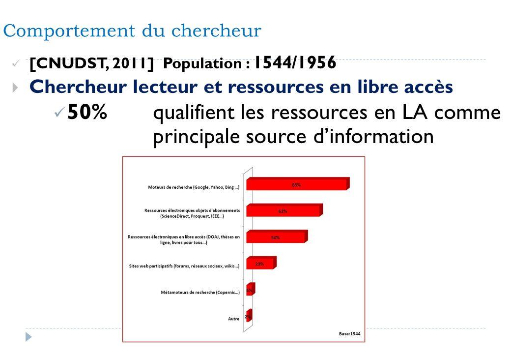 [CNUDST, 2011] Population : 1544/1956 Chercheur lecteur et ressources en libre accès 50%qualifient les ressources en LA comme principale source dinfor