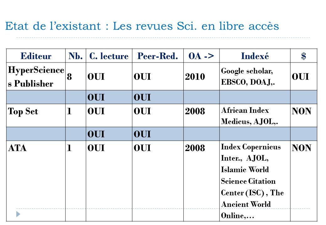 Etat de lexistant : Les revues Sci. en libre accès EditeurNb.C. lecturePeer-Red.OA ->Indexé$ HyperScience s Publisher 8OUI 2010 Google scholar, EBSCO,