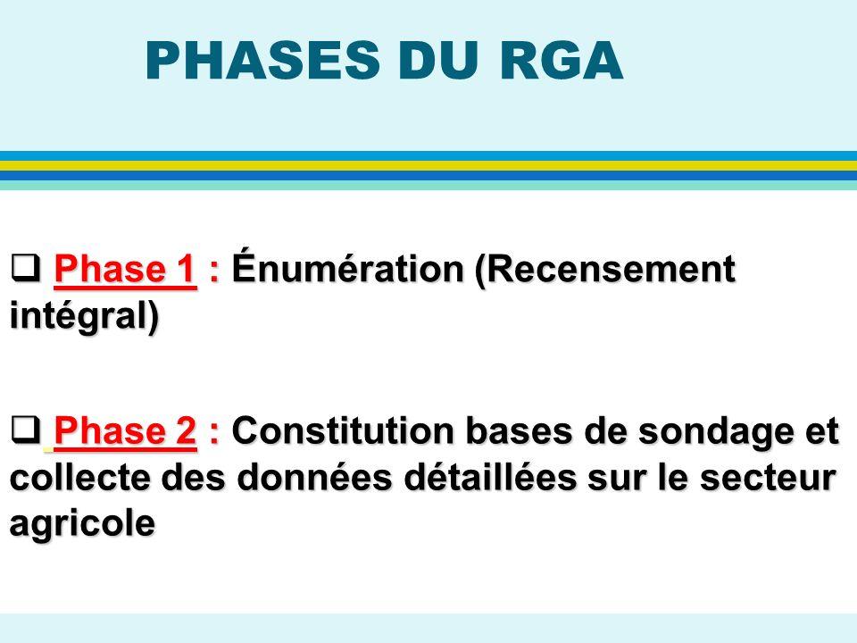 PHASES DU RGA Phase 1 : Énumération (Recensement intégral) Phase 1 : Énumération (Recensement intégral) Phase 2 : Constitution bases de sondage et col