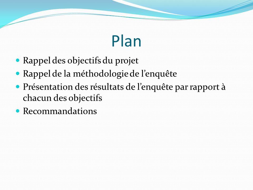 Plan Rappel des objectifs du projet Rappel de la méthodologie de lenquête Présentation des résultats de lenquête par rapport à chacun des objectifs Re