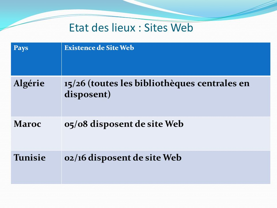 Etat des lieux : Sites Web PaysExistence de Site Web Algérie15/26 (toutes les bibliothèques centrales en disposent) Maroc05/08 disposent de site Web Tunisie02/16 disposent de site Web