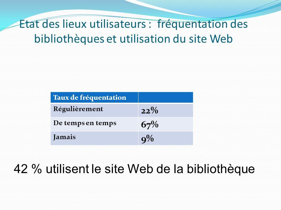 Etat des lieux utilisateurs : fréquentation des bibliothèques et utilisation du site Web Taux de fréquentation Régulièrement 22% De temps en temps 67% Jamais 9% 42 % utilisent le site Web de la bibliothèque