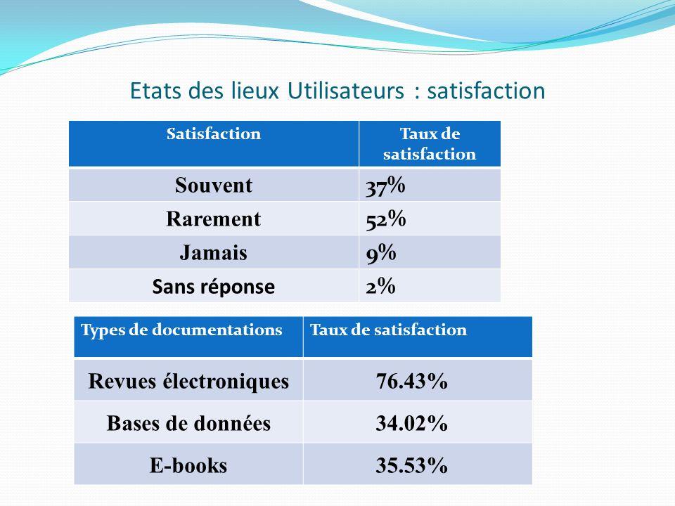 Etats des lieux Utilisateurs : satisfaction SatisfactionTaux de satisfaction Souvent 37% Rarement 52% Jamais 9% Sans réponse 2% Types de documentationsTaux de satisfaction Revues électroniques76.43% Bases de données34.02% E-books35.53%