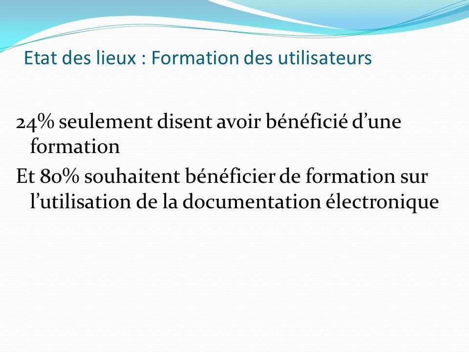 Etat des lieux : Formation des utilisateurs 24% seulement disent avoir bénéficié dune formation Et 80% souhaitent bénéficier de formation sur lutilisation de la documentation électronique