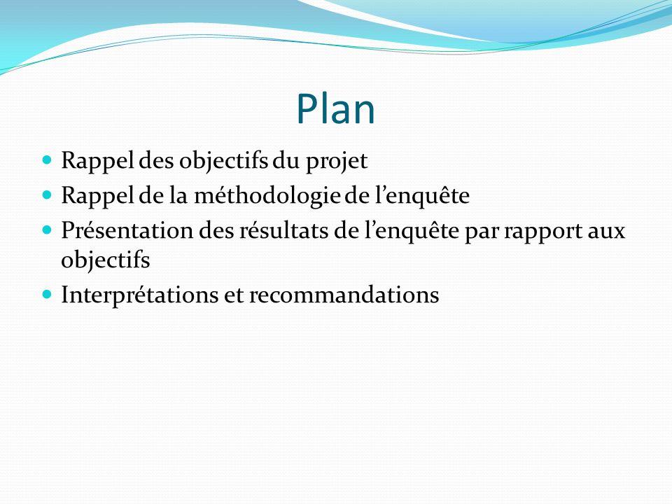 Plan Rappel des objectifs du projet Rappel de la méthodologie de lenquête Présentation des résultats de lenquête par rapport aux objectifs Interprétations et recommandations