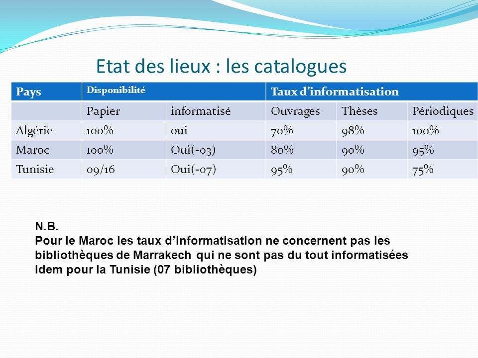 Etat des lieux : les catalogues Pays Disponibilité Taux dinformatisation PapierinformatiséOuvragesThèsesPériodiques Algérie100%oui70%98%100% Maroc100%Oui(-03)80%90%95% Tunisie09/16Oui(-07)95%90%75% N.B.