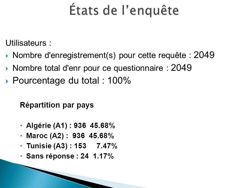 Utilisateurs : Nombre d enregistrement(s) pour cette requête : 2049 Nombre total d enr pour ce questionnaire : 2049 Pourcentage du total : 100% Répartition par pays Algérie (A1) : 936 45.68% Maroc (A2) : 936 45.68% Tunisie (A3) : 153 7.47% Sans réponse : 24 1.17%