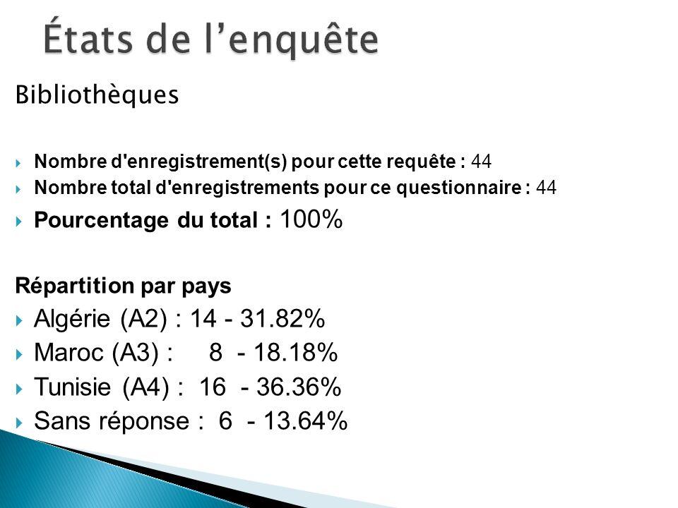 Bibliothèques Nombre d enregistrement(s) pour cette requête : 44 Nombre total d enregistrements pour ce questionnaire : 44 Pourcentage du total : 100% Répartition par pays Algérie (A2) : 14 - 31.82% Maroc (A3) : 8 - 18.18% Tunisie (A4) : 16 - 36.36% Sans réponse : 6 - 13.64%
