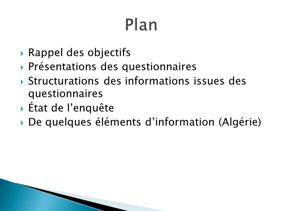 Rappel des objectifs Présentations des questionnaires Structurations des informations issues des questionnaires État de lenquête De quelques éléments dinformation (Algérie)