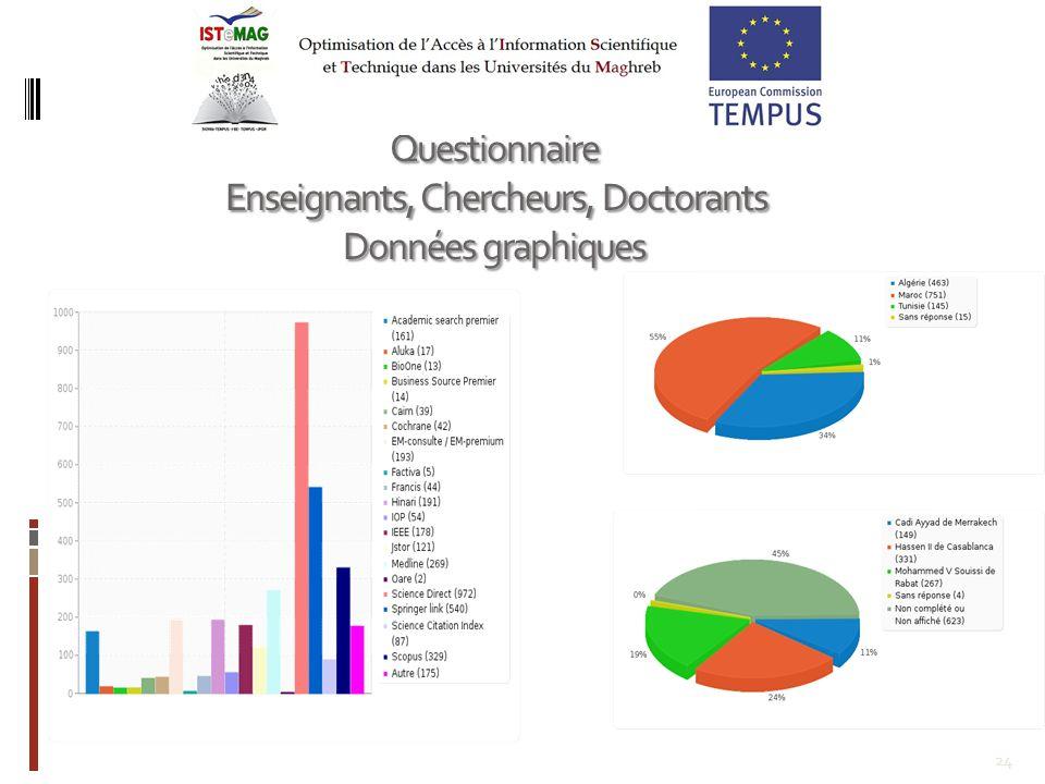 24 Questionnaire Enseignants, Chercheurs, Doctorants Enseignants, Chercheurs, Doctorants Données graphiques