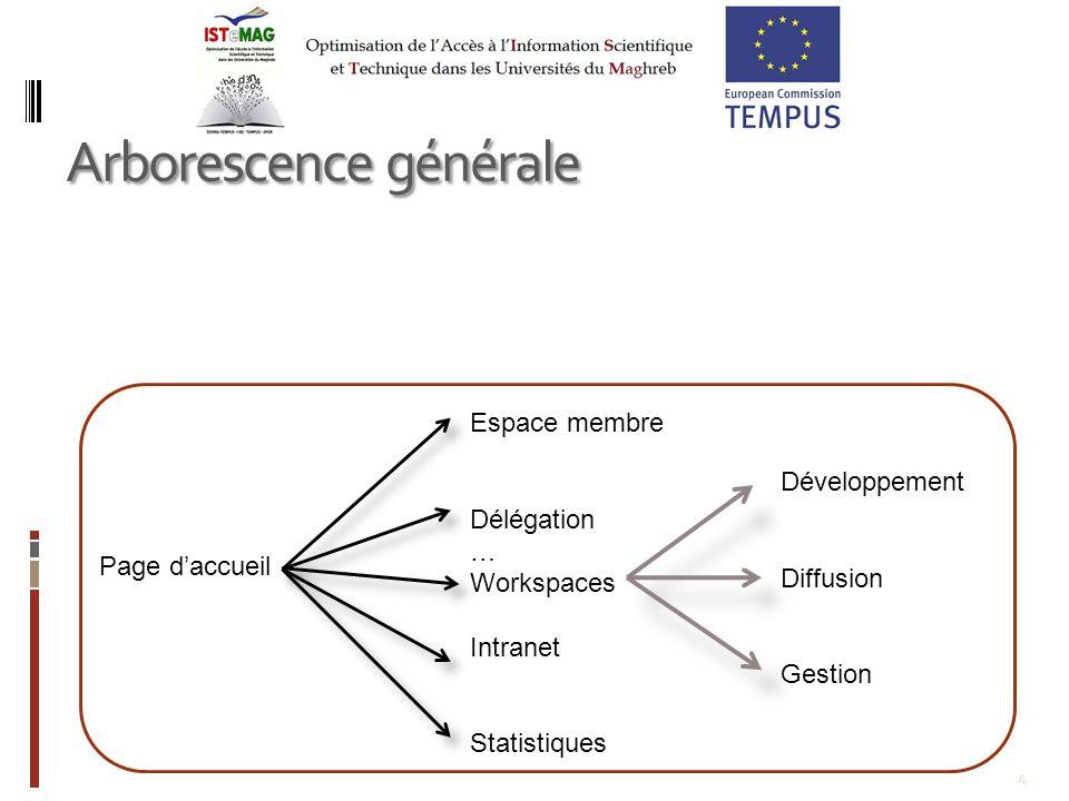 4 Arborescence générale Page daccueil Espace membre Délégation … Workspaces Intranet Statistiques Développement Diffusion Gestion