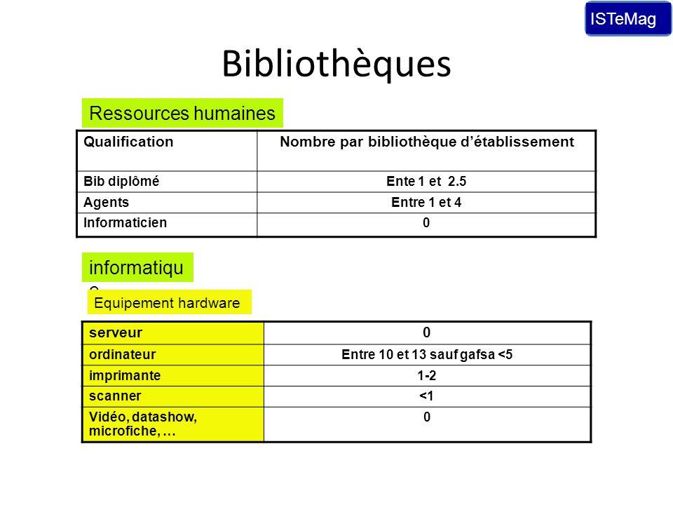 Bibliothèques QualificationNombre par bibliothèque détablissement Bib diplôméEnte 1 et 2.5 AgentsEntre 1 et 4 Informaticien0 Ressources humaines infor
