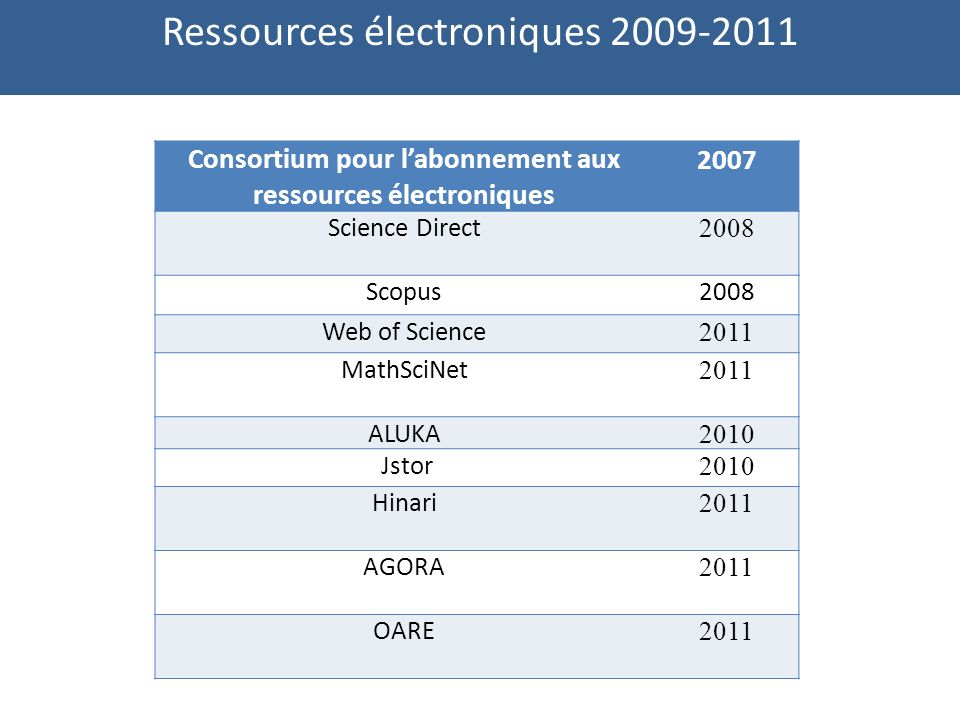 Ressources électroniques 2009-2011 Consortium pour labonnement aux ressources électroniques 2007 Science Direct 2008 Scopus2008 Web of Science 2011 MathSciNet 2011 ALUKA 2010 Jstor 2010 Hinari 2011 AGORA 2011 OARE 2011