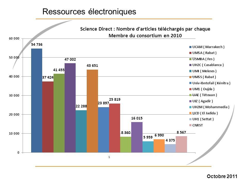 Octobre 2011 Ressources électroniques