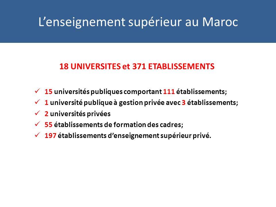 18 UNIVERSITES et 371 ETABLISSEMENTS 15 universités publiques comportant 111 établissements; 1 université publique à gestion privée avec 3 établissements; 2 universités privées 55 établissements de formation des cadres; 197 établissements denseignement supérieur privé.