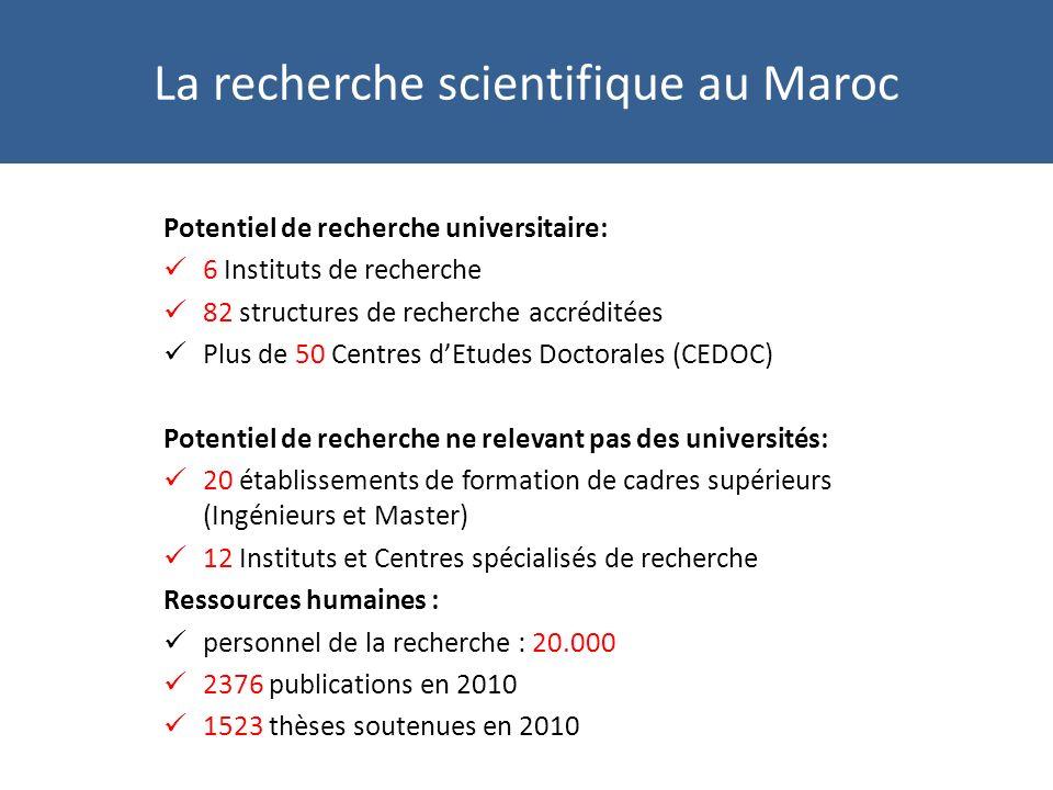 La recherche scientifique au Maroc Potentiel de recherche universitaire: 6 Instituts de recherche 82 structures de recherche accréditées Plus de 50 Centres dEtudes Doctorales (CEDOC) Potentiel de recherche ne relevant pas des universités: 20 établissements de formation de cadres supérieurs (Ingénieurs et Master) 12 Instituts et Centres spécialisés de recherche Ressources humaines : personnel de la recherche : 20.000 2376 publications en 2010 1523 thèses soutenues en 2010