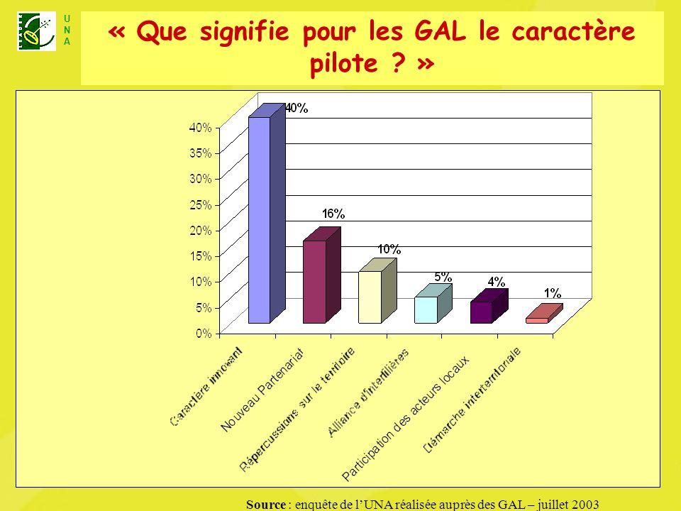 U N A Unité Nationale dAnimation LEADER+ « Que signifie pour les GAL le caractère pilote ? » Source : enquête de lUNA réalisée auprès des GAL – juille