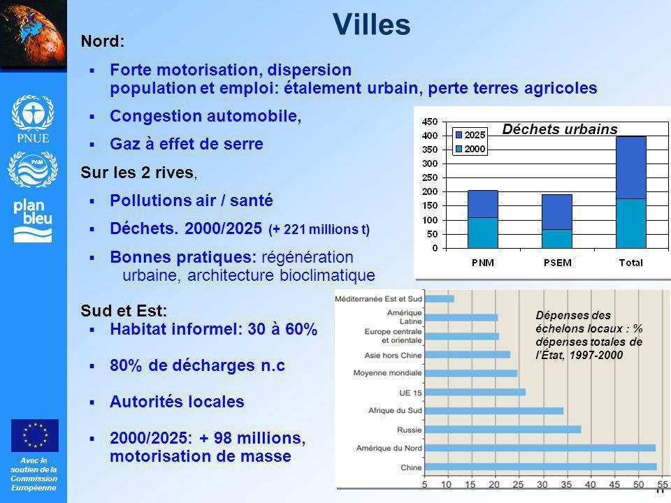 Avec le soutien de la Commission Européenne 11 Villes Nord: Forte motorisation, dispersion population et emploi: étalement urbain, perte terres agrico