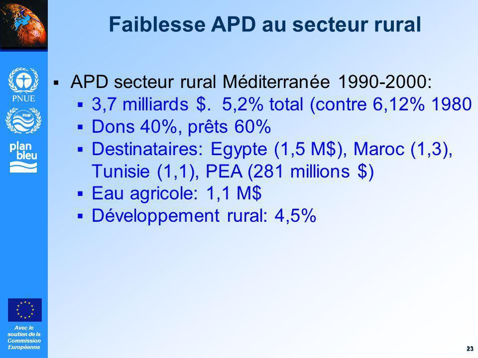 Avec le soutien de la Commission Européenne 23 Faiblesse APD au secteur rural APD secteur rural Méditerranée 1990-2000: 3,7 milliards $. 5,2% total (c