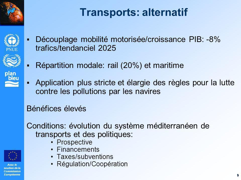 Avec le soutien de la Commission Européenne 9 Transports: alternatif Découplage mobilité motorisée/croissance PIB: -8% trafics/tendanciel 2025 Réparti