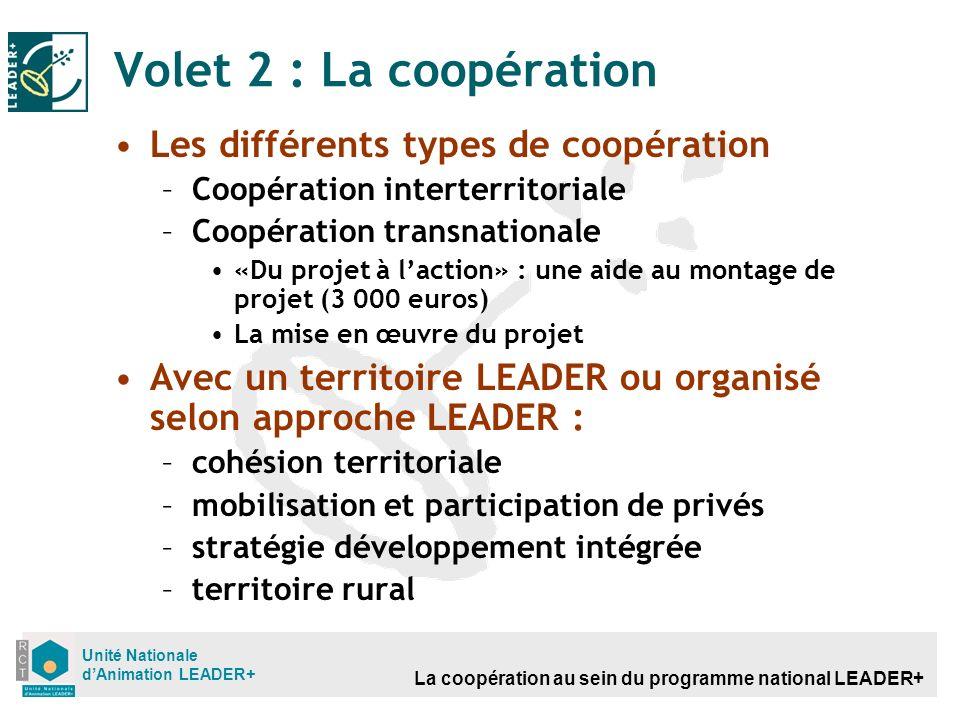La coopération au sein du programme national LEADER+ Unité Nationale dAnimation LEADER+ Volet 2 : La coopération Les différents types de coopération –