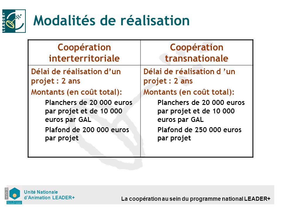 La coopération au sein du programme national LEADER+ Unité Nationale dAnimation LEADER+ Modalités de réalisation Coopération interterritoriale Coopéra