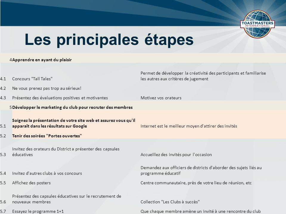 Les principales étapes 4Apprendre en ayant du plaisir 4.1Concours Tall Tales Permet de développer la créativité des participants et familiarise les autres aux critères de jugement 4.2Ne vous prenez pas trop au sérieux.