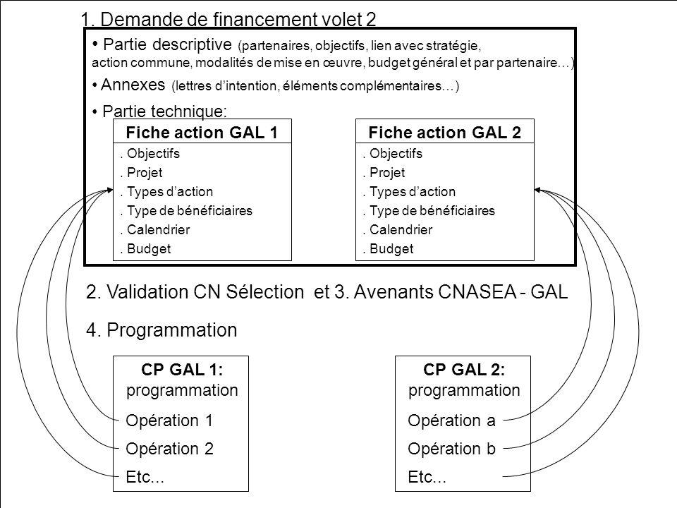 MAJ septembre 2006Formation Volet 2 Coopération21 Fiche action GAL 1. Objectifs. Projet. Types daction. Type de bénéficiaires. Calendrier. Budget Part