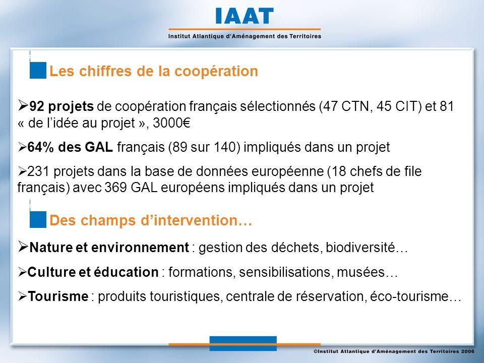 Les chiffres de la coopération 92 projets de coopération français sélectionnés (47 CTN, 45 CIT) et 81 « de lidée au projet », 3000 64% des GAL françai