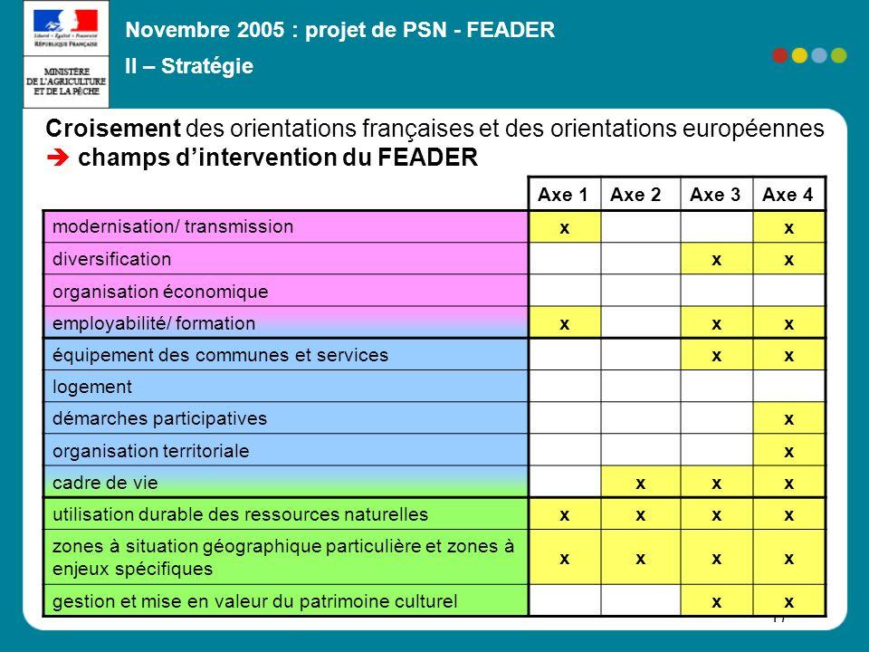 Novembre 2005 : projet de PSN - FEADER 17 Croisement des orientations françaises et des orientations européennes champs dintervention du FEADER Axe 1A