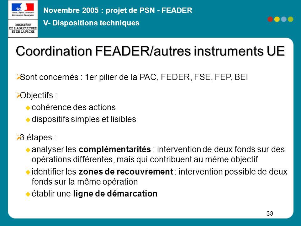 Novembre 2005 : projet de PSN - FEADER 33 Coordination FEADER/autres instruments UE Sont concernés : 1er pilier de la PAC, FEDER, FSE, FEP, BEI Object