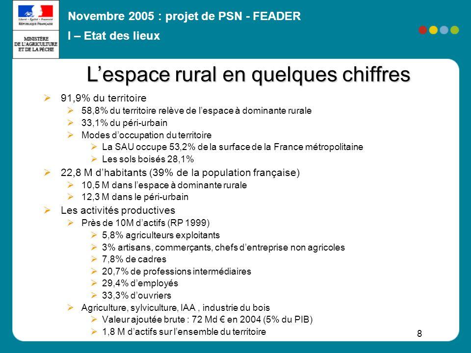 Novembre 2005 : projet de PSN - FEADER 8 91,9% du territoire 58,8% du territoire relève de lespace à dominante rurale 33,1% du péri-urbain Modes doccu