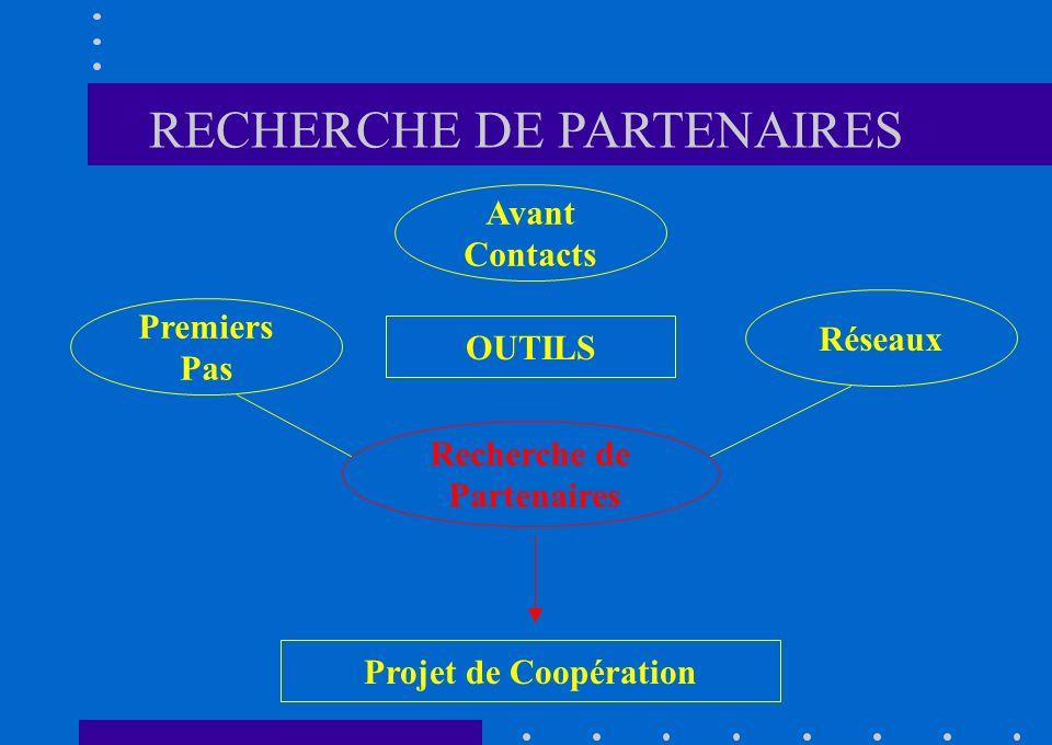 Avant Contacts OUTILS Projet de Coopération Premiers Pas Réseaux Recherche de Partenaires RECHERCHE DE PARTENAIRES