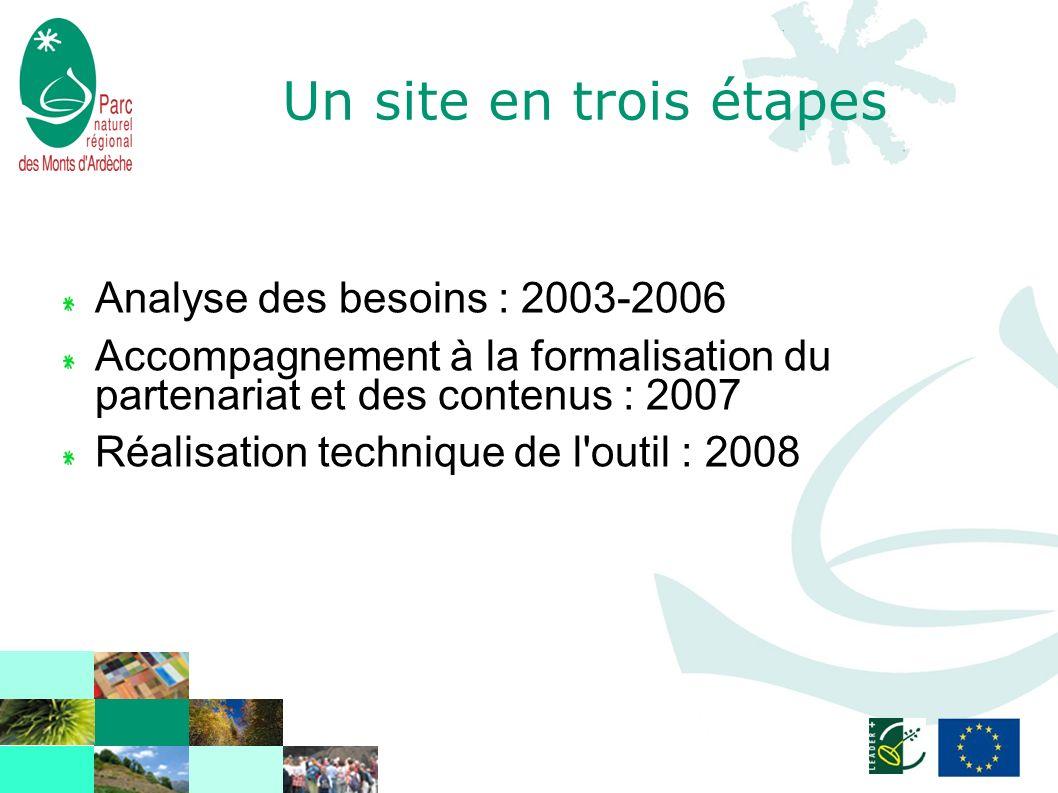 Un site en trois étapes Analyse des besoins : 2003-2006 Accompagnement à la formalisation du partenariat et des contenus : 2007 Réalisation technique de l outil : 2008