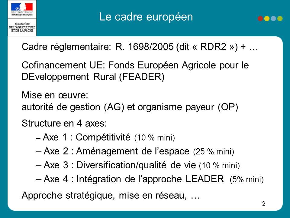 3 Architecture de la programmation FR Un programme pour lhexagone (PDRH): 5,3 mrds Socle national: 3,6 mrds (dont 1,1 mrd stock PDRN) 21 volets régionaux: 1,7 mrds (dont stock DOCUP 2) Cinq programmes régionaux : Corse (83 M) Guadeloupe (138 M) Martinique (100 M) Guyane (74 M) Réunion (319 M) Total : 6 mrds de FEADER