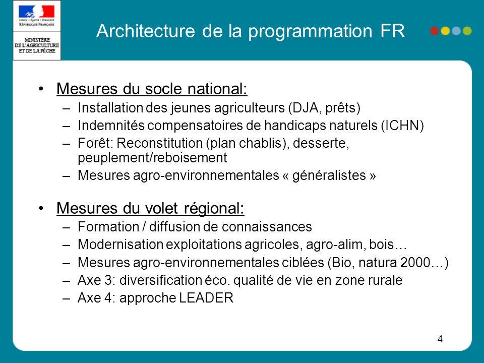 5 Équilibre entre axes: PDRH et Aquitaine Aquitaine: 136 M FEADER 129 M dép. pub. nat.