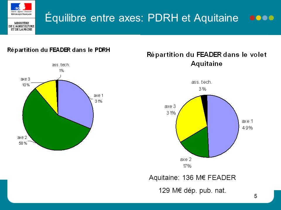 6 Lintégration de LEADER dans le RDR Laxe LEADER (axe 4), est un axe « méthodologique » qui permet de mettre en œuvre les mesures prévues dans les axes 1, 2 ou 3 En Aquitaine: 16,5 M FEADER (maximum 10 GAL) Laxe 4: approche LEADER