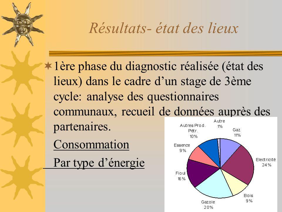 Résultats- état des lieux 1ère phase du diagnostic réalisée (état des lieux) dans le cadre dun stage de 3ème cycle: analyse des questionnaires communa
