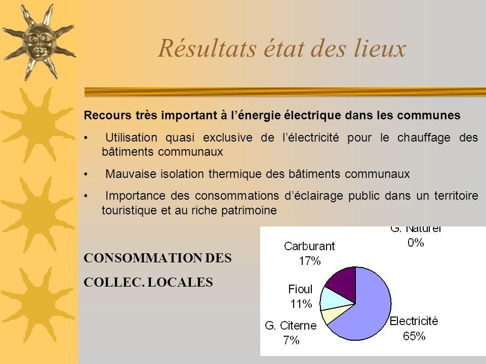 Résultats état des lieux Recours très important à lénergie électrique dans les communes Utilisation quasi exclusive de lélectricité pour le chauffage